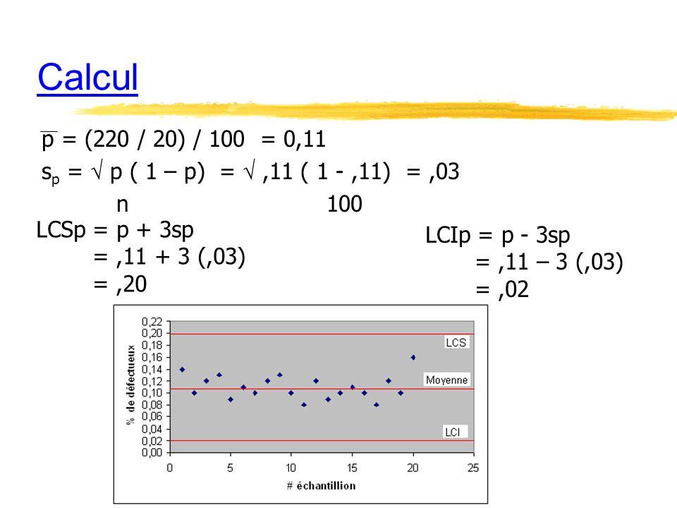 Calcul p = (220 / 20) / 100 = 0,11 s p = p ( 1 – p) =,11 ( 1 -,11) =,03 n 100 LCIp = p - 3sp =,11 – 3 (,03) =,02 LCSp = p + 3sp =,11 + 3 (,03) =,20