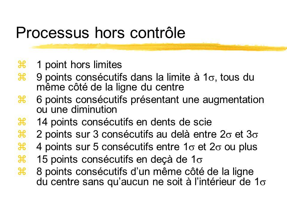 Processus hors contrôle z1 point hors limites z9 points consécutifs dans la limite à 1, tous du même côté de la ligne du centre z6 points consécutifs