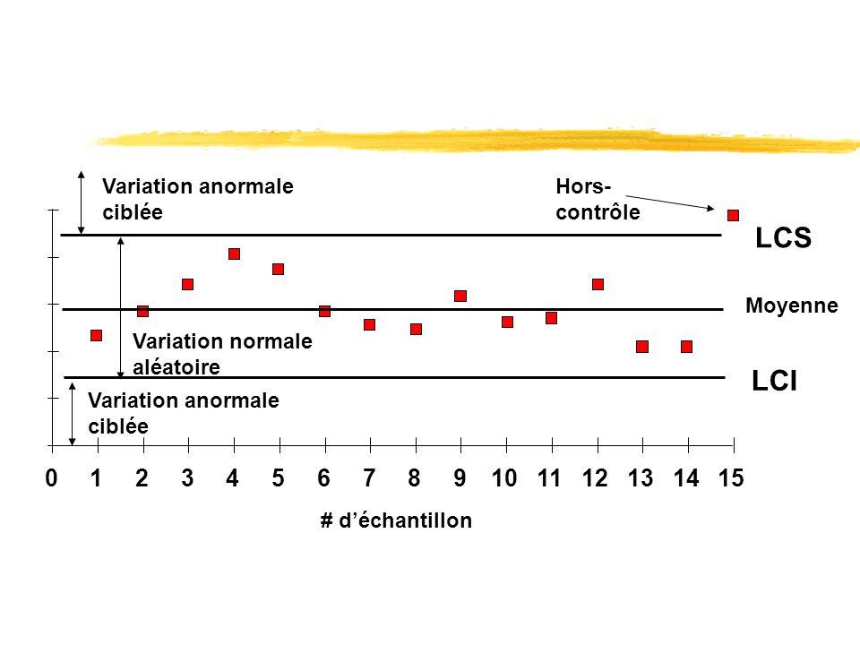 0123456789101112131415 LCS LCI # déchantillon Moyenne Hors- contrôle Variation normale aléatoire Variation anormale ciblée Variation anormale ciblée