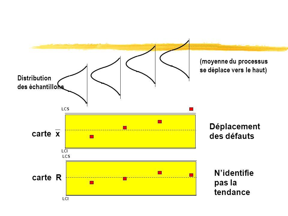 LCS LCI carte R Déplacement des défauts Nidentifie pas la tendance (moyenne du processus se déplace vers le haut) Distribution des échantillons carte