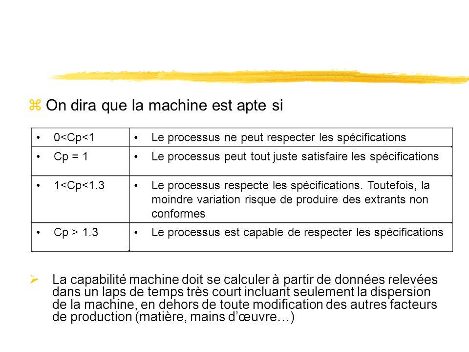 zOn dira que la machine est apte si 0<Cp<1Le processus ne peut respecter les spécifications Cp = 1Le processus peut tout juste satisfaire les spécific