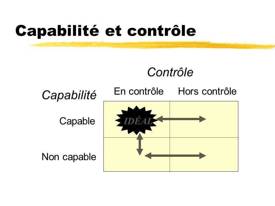 Capabilité et contrôle Contrôle Capabilité Capable Non capable En contrôle Hors contrôle IDÉAL