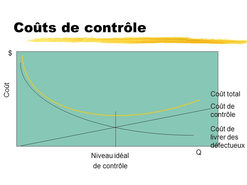 Coûts de contrôle Coût Niveau idéal de contrôle Coût de livrer des défectueux Coût de contrôle Coût total $ Q