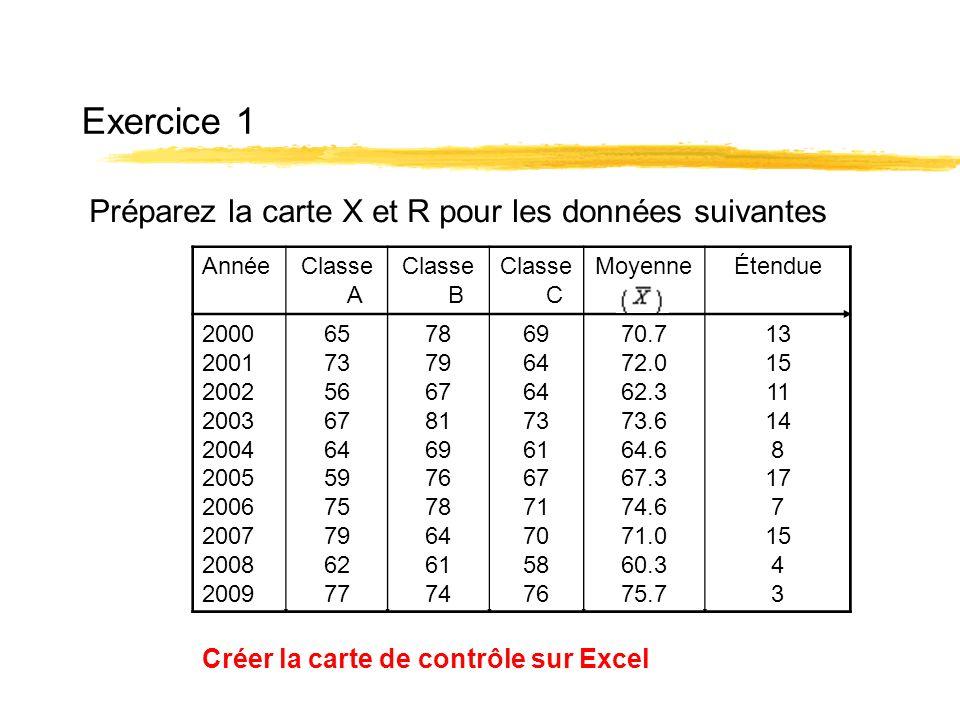 Exercice 1 AnnéeClasse A Classe B Classe C MoyenneÉtendue 2000 2001 2002 2003 2004 2005 2006 2007 2008 2009 65 73 56 67 64 59 75 79 62 77 78 79 67 81