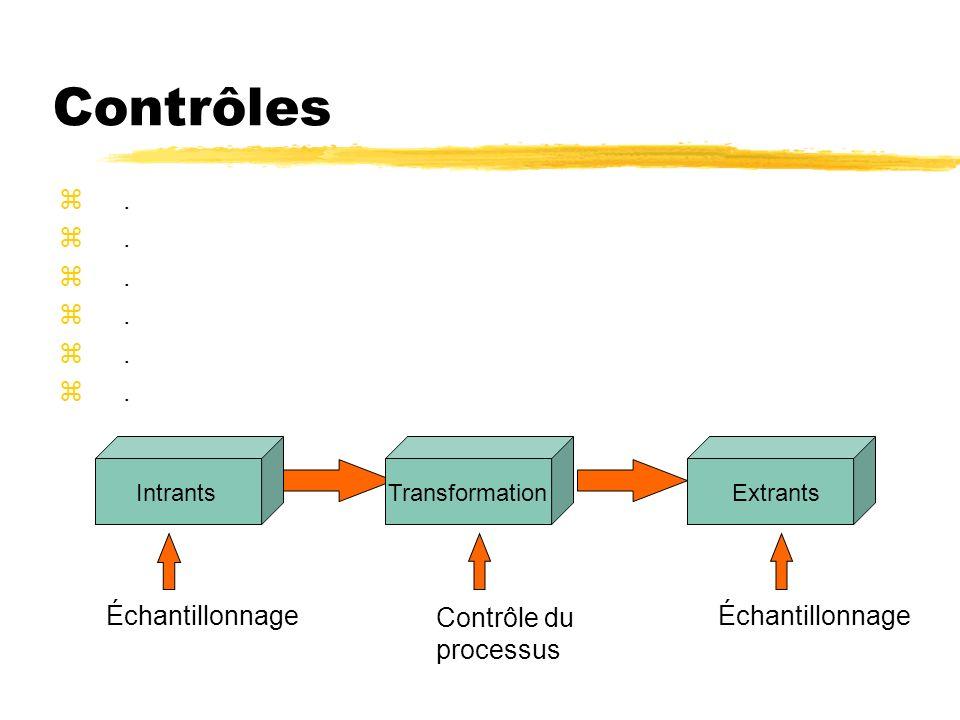 Contrôles IntrantsTransformationExtrants Échantillonnage Contrôle du processus Échantillonnage z.z.z.z.z.z.z.z.z.z.z.z.