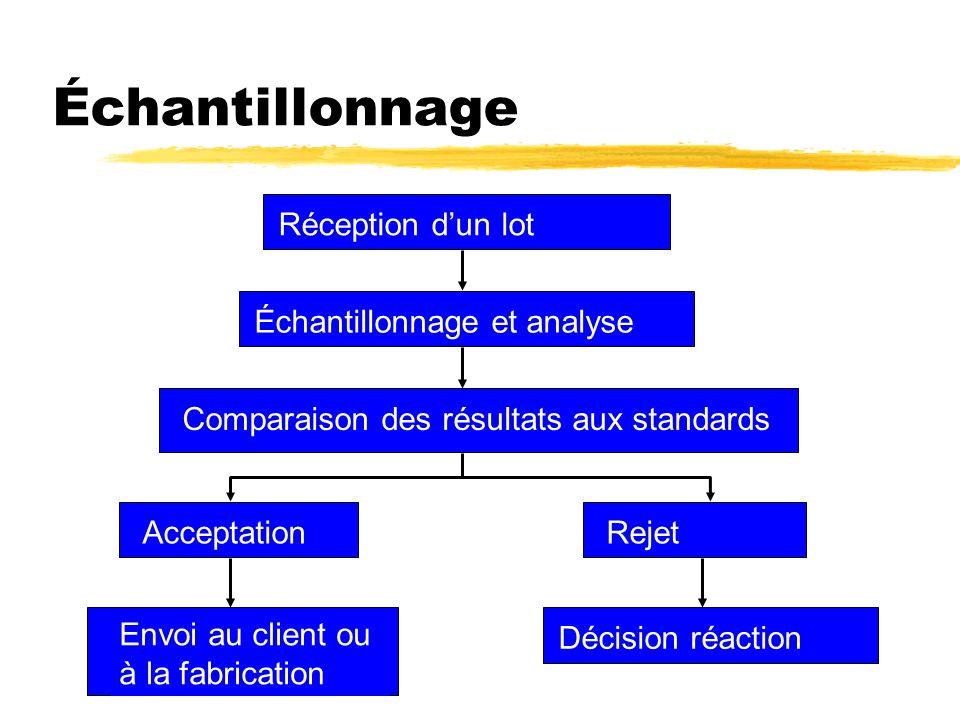 Échantillonnage Réception dun lot Échantillonnage et analyse Comparaison des résultats aux standards Acceptation Envoi au client ou à la fabrication R