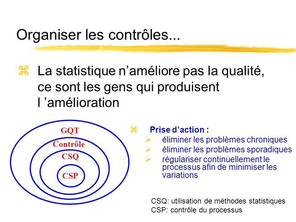 Organiser les contrôles... zLa statistique naméliore pas la qualité, ce sont les gens qui produisent l amélioration CSP CSQ Contrôle GQT zPrise dactio