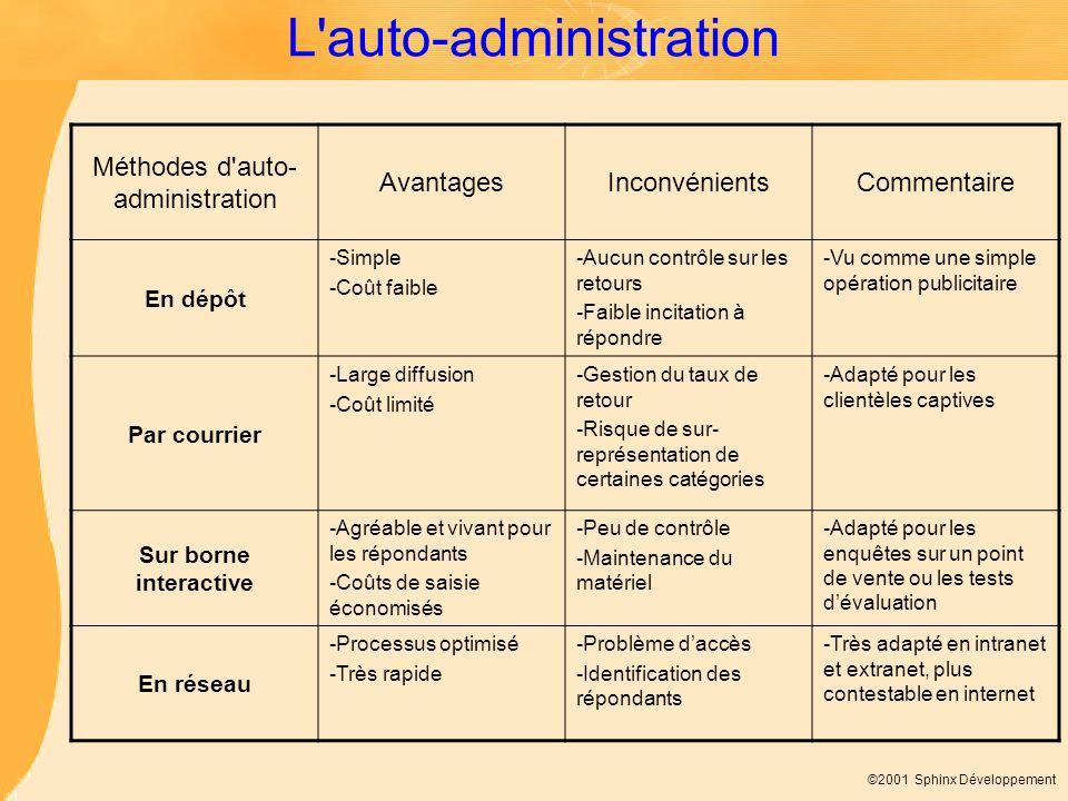 ©2001 Sphinx Développement L'auto-administration Méthodes d'auto- administration AvantagesInconvénientsCommentaire En dépôt -Simple -Coût faible -Aucu
