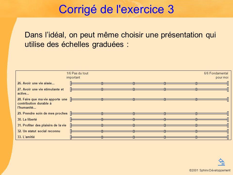 ©2001 Sphinx Développement Corrigé de l'exercice 3 Dans lidéal, on peut même choisir une présentation qui utilise des échelles graduées :