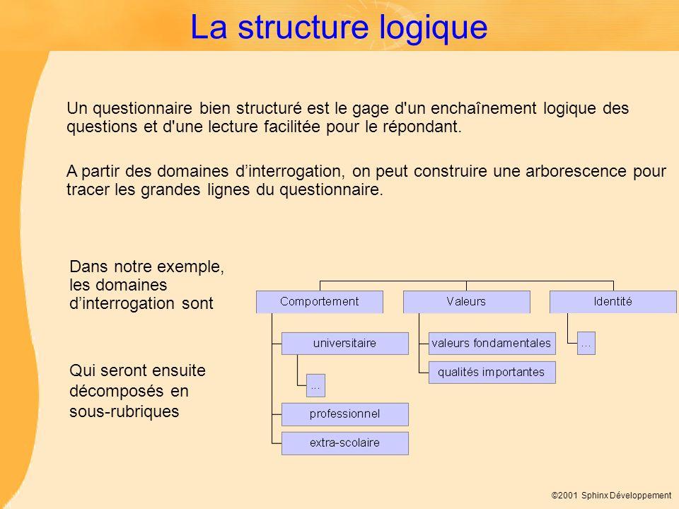 ©2001 Sphinx Développement La structure logique Un questionnaire bien structuré est le gage d'un enchaînement logique des questions et d'une lecture f