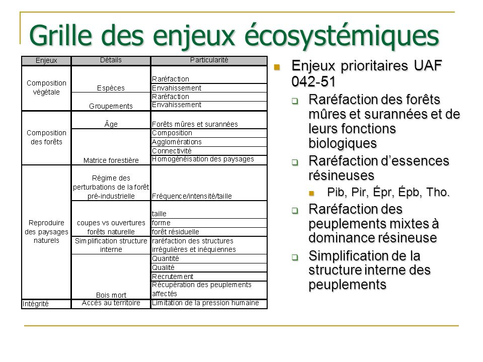 Grille des enjeux écosystémiques Enjeux prioritaires UAF 042-51 Raréfaction des forêts mûres et surannées et de leurs fonctions biologiques Raréfactio