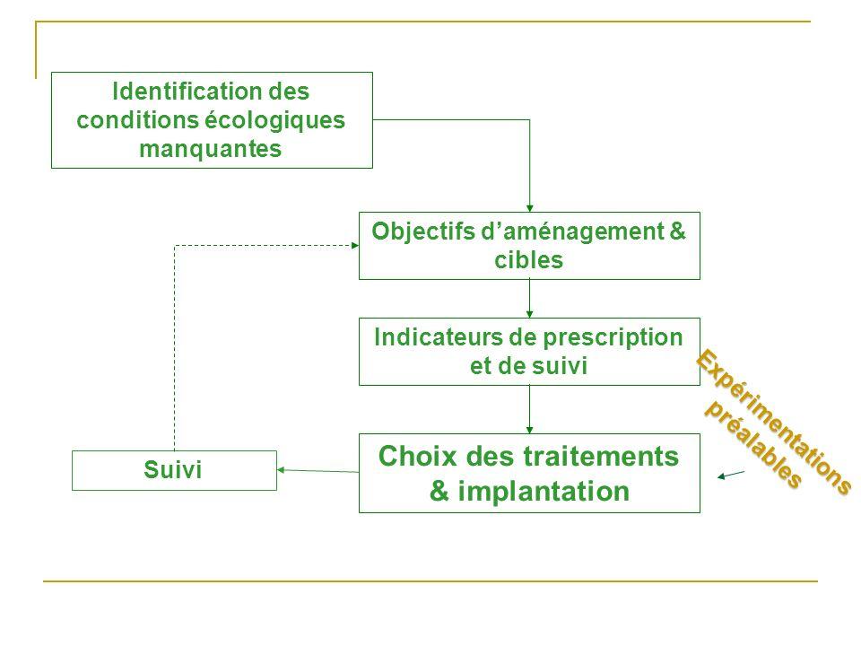 Identification des conditions écologiques manquantes Objectifs daménagement & cibles Indicateurs de prescription et de suivi Choix des traitements & i