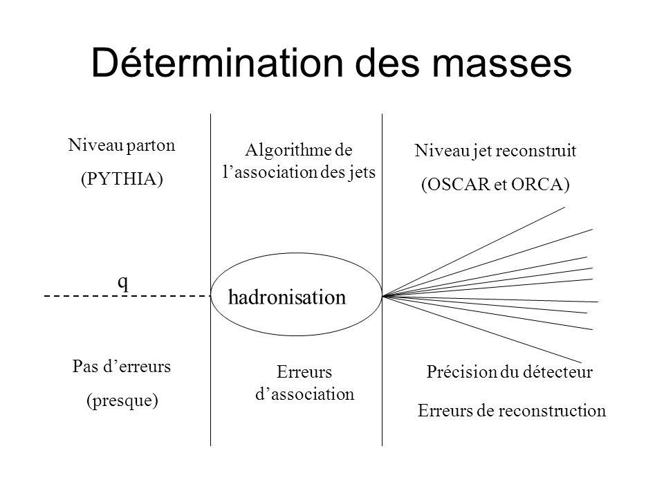 Détermination des masses q Niveau parton (PYTHIA) Niveau jet reconstruit (OSCAR et ORCA) hadronisation Algorithme de lassociation des jets Pas derreur