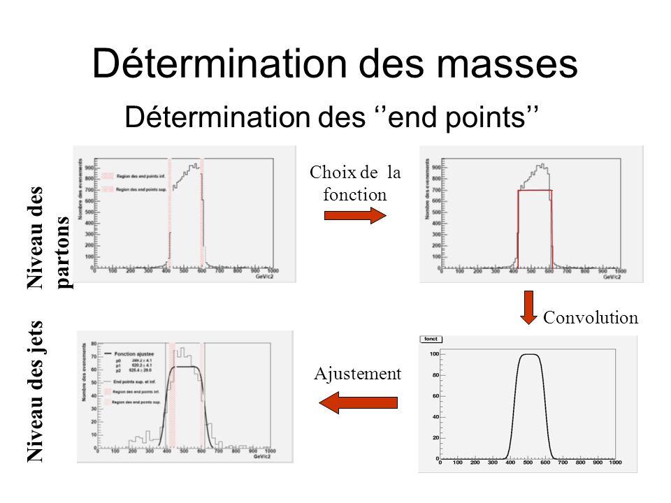 Détermination des masses Détermination des end points Choix de la fonction Convolution Ajustement Niveau des partons Niveau des jets