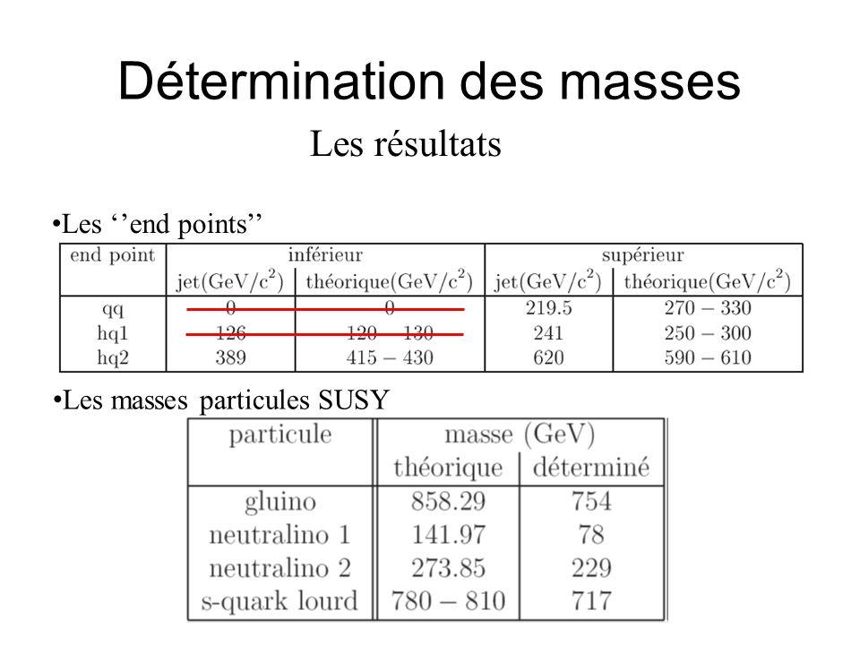 Détermination des masses Les résultats Les end points Les masses particules SUSY