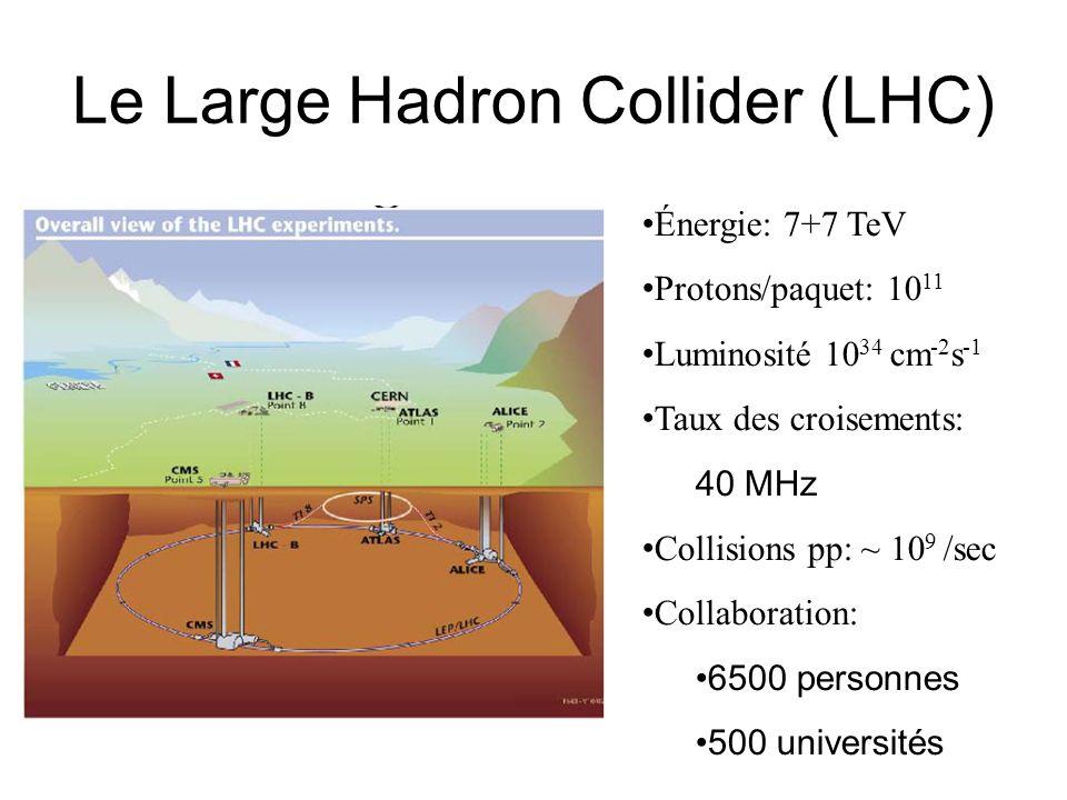 Le Large Hadron Collider (LHC) Énergie: 7+7 TeV Protons/paquet: 10 11 Luminosité 10 34 cm -2 s -1 Taux des croisements: 40 MHz Collisions pp: ~ 10 9 /sec Collaboration: 6500 personnes 500 universités
