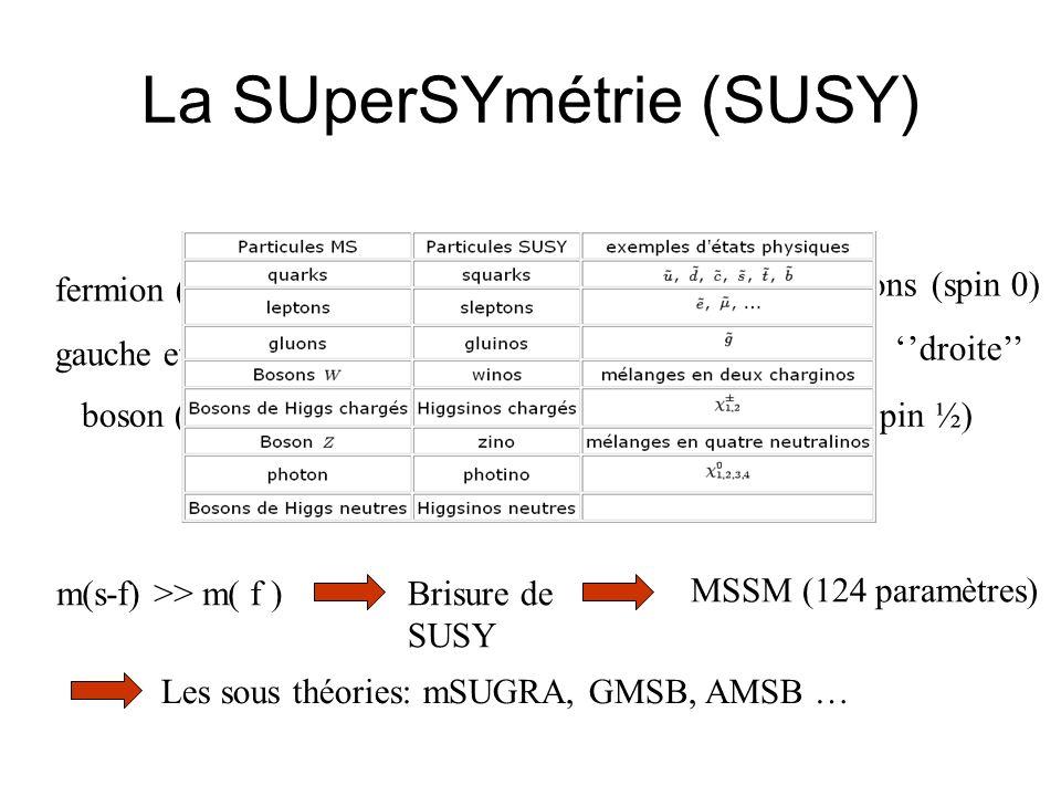 Minimal SUperGravity (mSUGRA) 5 paramètres arbitraires: m 0 : masse des scalaires à léchelle de GUT m 1/2 : masse des gauginos à léchelle de GUT A 0 : couplage trilinéaire tg (β) : rapport des vev des champs de Higgs Sign (μ) : paramètre de mélange des higgsinos