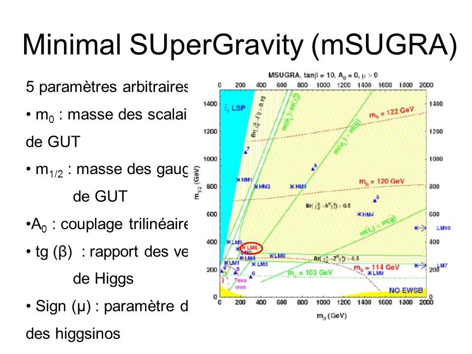 Minimal SUperGravity (mSUGRA) 5 paramètres arbitraires: m 0 : masse des scalaires à léchelle de GUT m 1/2 : masse des gauginos à léchelle de GUT A 0 :