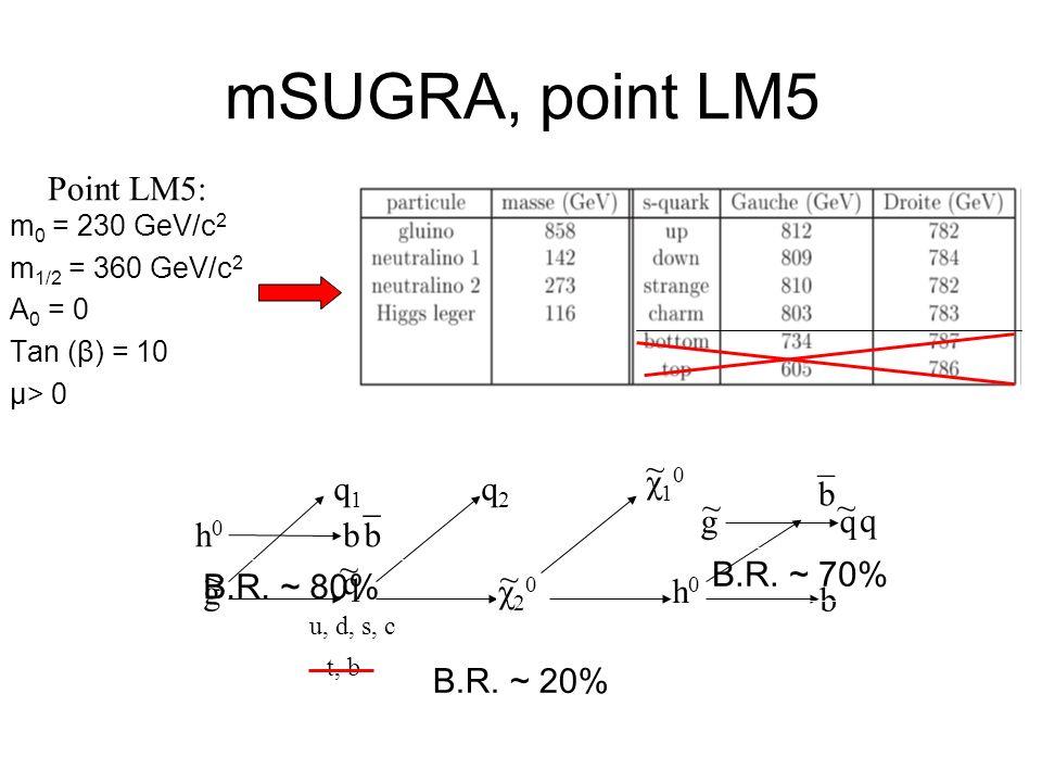 mSUGRA, point LM5 m 0 = 230 GeV/c 2 m 1/2 = 360 GeV/c 2 A 0 = 0 Tan (β) = 10 μ> 0 g q χ20χ20 χ10χ10 h0h0 b b q1q1 q2q2 ~ ~ ¯ ~ ~ B.R. ~ 20% h0h0 bb ¯