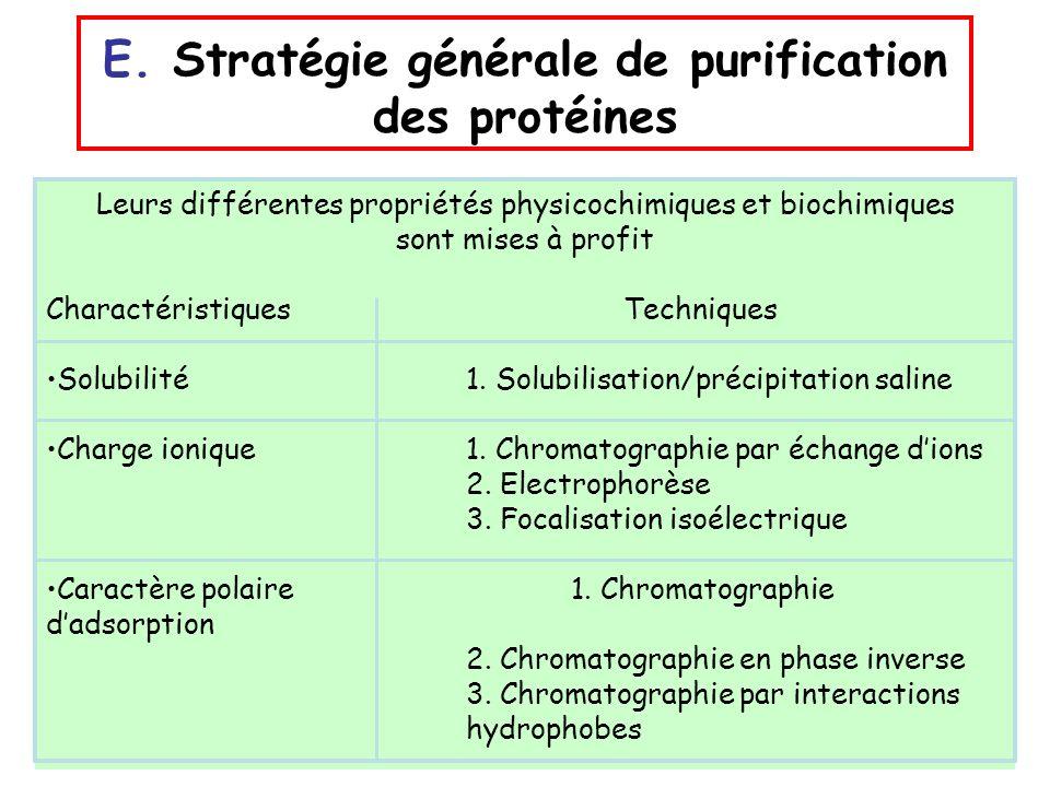 Leurs différentes propriétés physicochimiques et biochimiques sont mises à profit Charactéristiques Techniques Solubilité 1. Solubilisation/précipitat