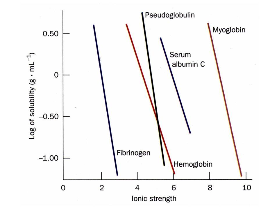 B.Influence du pH La solubilité dune protéine est au minimum quand pH = pI.