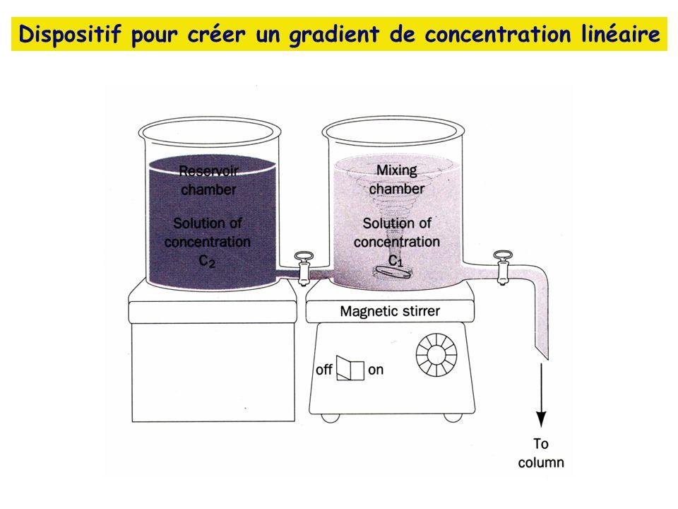 Dispositif pour créer un gradient de concentration linéaire