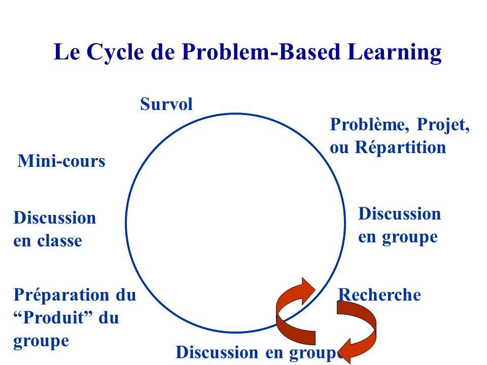 Le Cycle de Problem-Based Learning Survol Problème, Projet, ou Répartition Discussion en groupe Recherche Discussion en groupe Préparation du Produit du groupe Discussion en classe Mini-cours