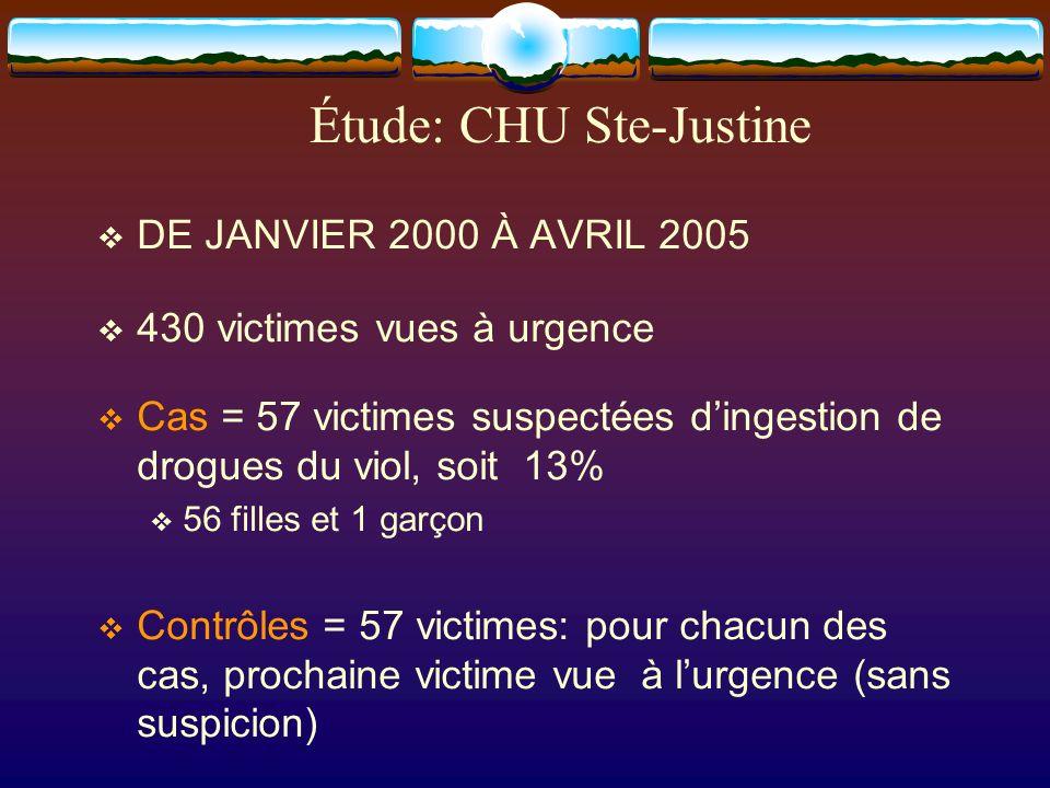 Étude: CHU Ste-Justine DE JANVIER 2000 À AVRIL 2005 430 victimes vues à urgence Cas = 57 victimes suspectées dingestion de drogues du viol, soit 13% 5