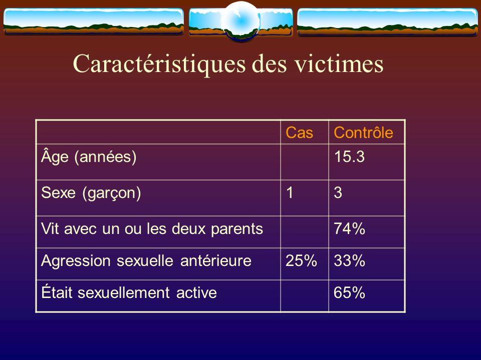 Caractéristiques des victimes CasContrôle Âge (années)15.3 Sexe (garçon)13 Vit avec un ou les deux parents74% Agression sexuelle antérieure25%33% Étai
