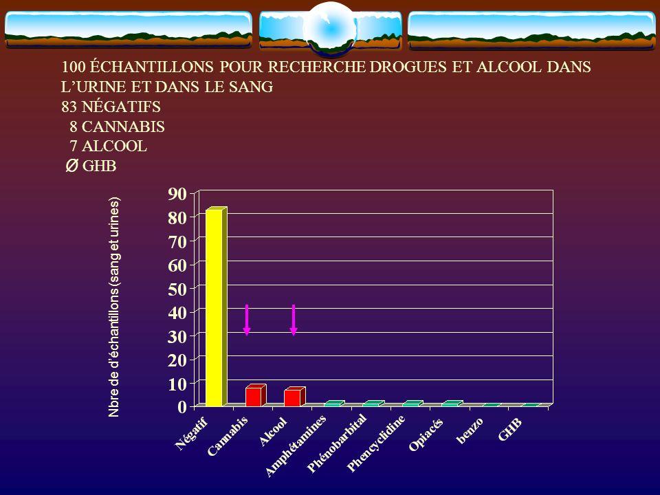100 ÉCHANTILLONS POUR RECHERCHE DROGUES ET ALCOOL DANS LURINE ET DANS LE SANG 83 NÉGATIFS 8 CANNABIS 7 ALCOOL Ø GHB Nbre de déchantillons (sang et uri