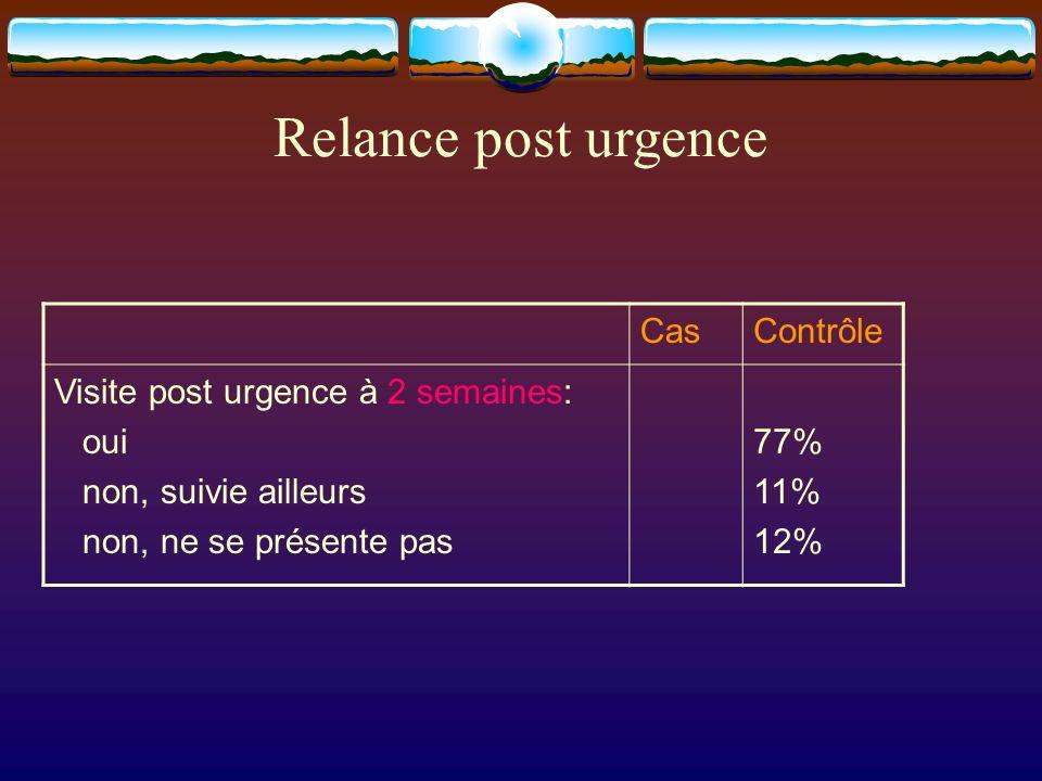 CasContrôle Visite post urgence à 2 semaines: oui non, suivie ailleurs non, ne se présente pas 77% 11% 12% Relance post urgence