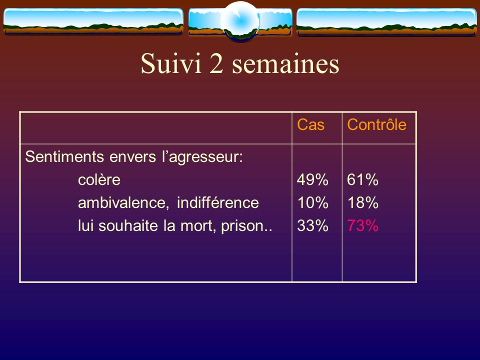 CasContrôle Sentiments envers lagresseur: colère ambivalence, indifférence lui souhaite la mort, prison.. 49% 10% 33% 61% 18% 73% Suivi 2 semaines
