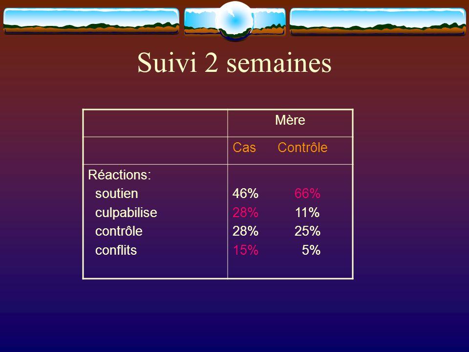 Mère Cas Contrôle Réactions: soutien culpabilise contrôle conflits 46% 66% 28% 11% 28% 25% 15% 5% Suivi 2 semaines