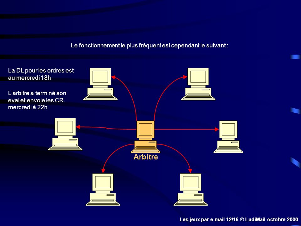 Le fonctionnement le plus fréquent est cependant le suivant : Arbitre La DL pour les ordres est au mercredi 18h Larbitre a terminé son eval et envoie les CR mercredi à 22h Les jeux par e-mail 12/16 © LudiMail octobre 2000