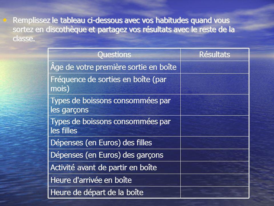 Regardez maintenant le sondage réalisé par des étudiants dun lycée de la ville de Blois et comparez les résultats de votre classe avec ceux des 100 personnes sondées: Regardez maintenant le sondage réalisé par des étudiants dun lycée de la ville de Blois et comparez les résultats de votre classe avec ceux des 100 personnes sondées: Quelles différences observez-vous.