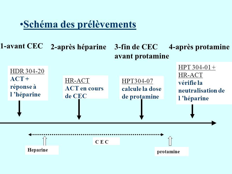 Schéma des prélèvements HDR 304-20 ACT + réponse à l héparine Heparine HR-ACT ACT en cours de CEC C E C protamine HPT304-07 calcule la dose de protami