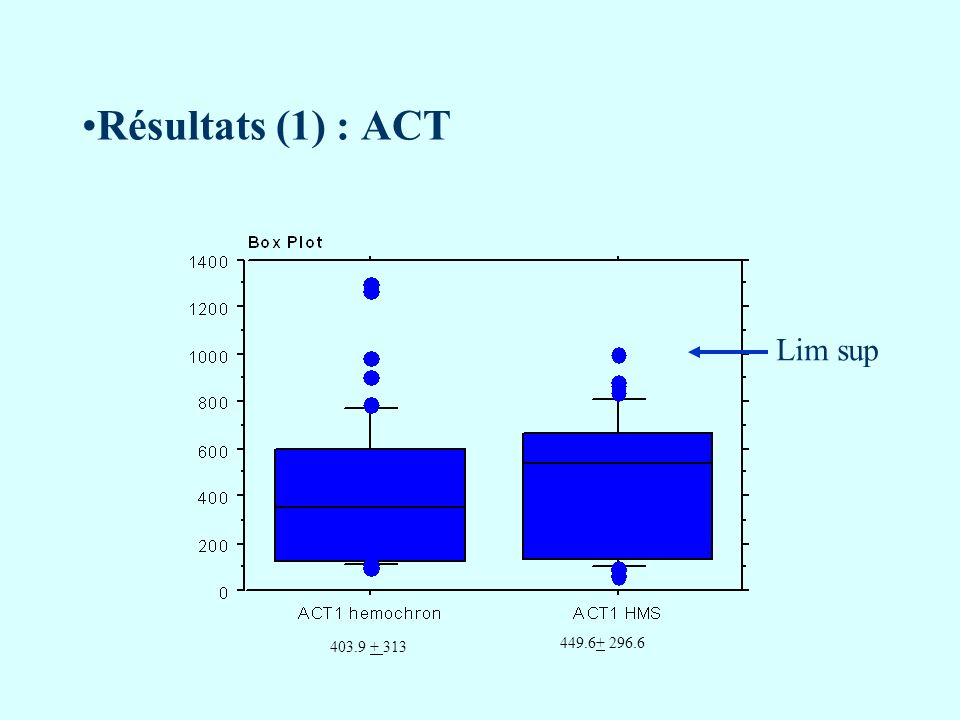 Résultats (1) : ACT 403.9 + 313 449.6+ 296.6 Lim sup
