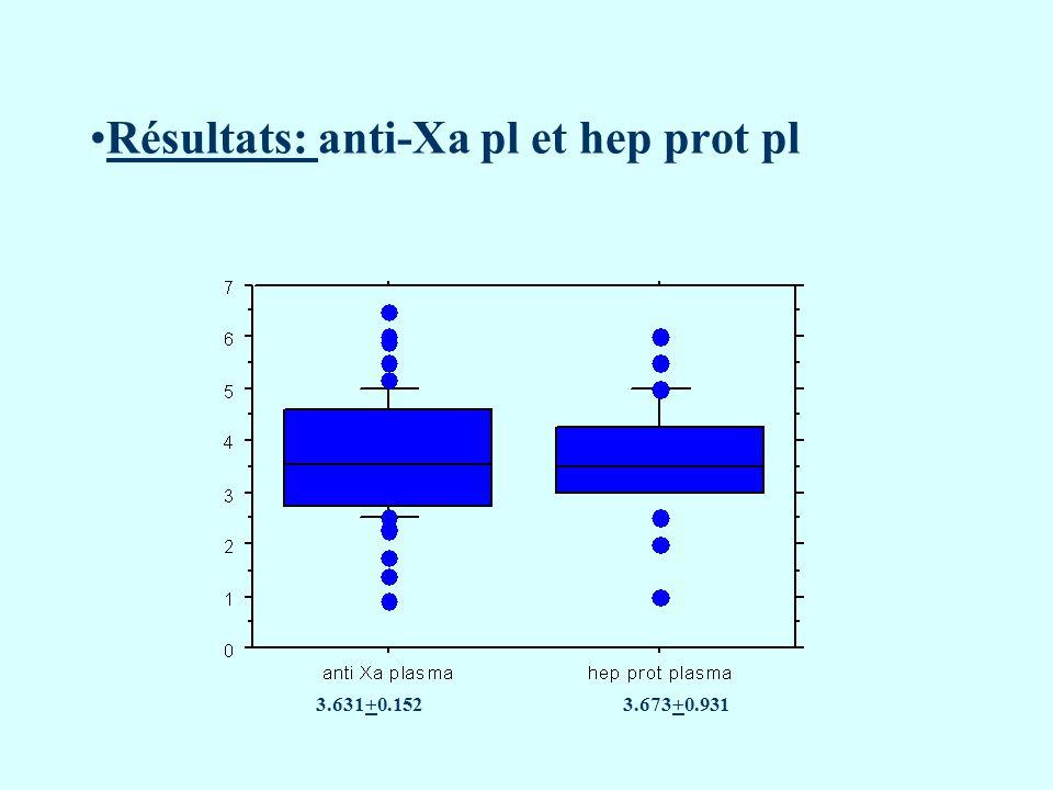 Résultats: anti-Xa pl et hep prot pl 3.631+0.1523.673+0.931