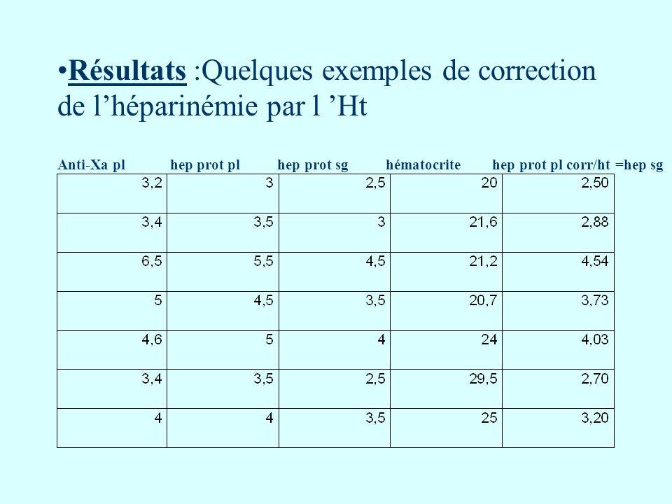 Résultats :Quelques exemples de correction de lhéparinémie par l Ht Anti-Xa pl hep prot pl hep prot sg hématocrite hep prot pl corr/ht =hep sg