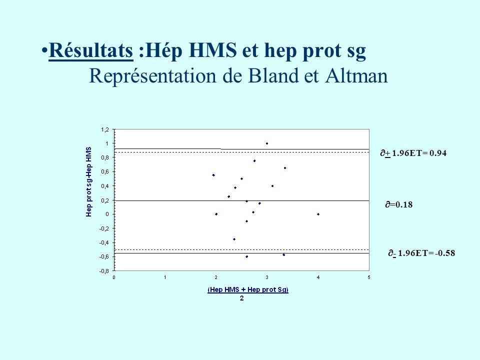 Résultats :Hép HMS et hep prot sg Représentation de Bland et Altman =0.18 + 1.96ET= 0.94 - 1.96ET= -0.58