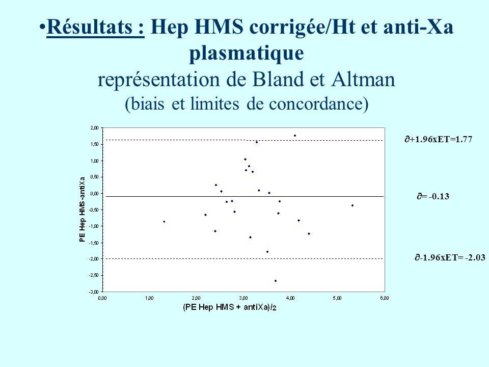 Résultats : Hep HMS corrigée/Ht et anti-Xa plasmatique représentation de Bland et Altman (biais et limites de concordance) = -0.13 -1.96xET= -2.03 +1.