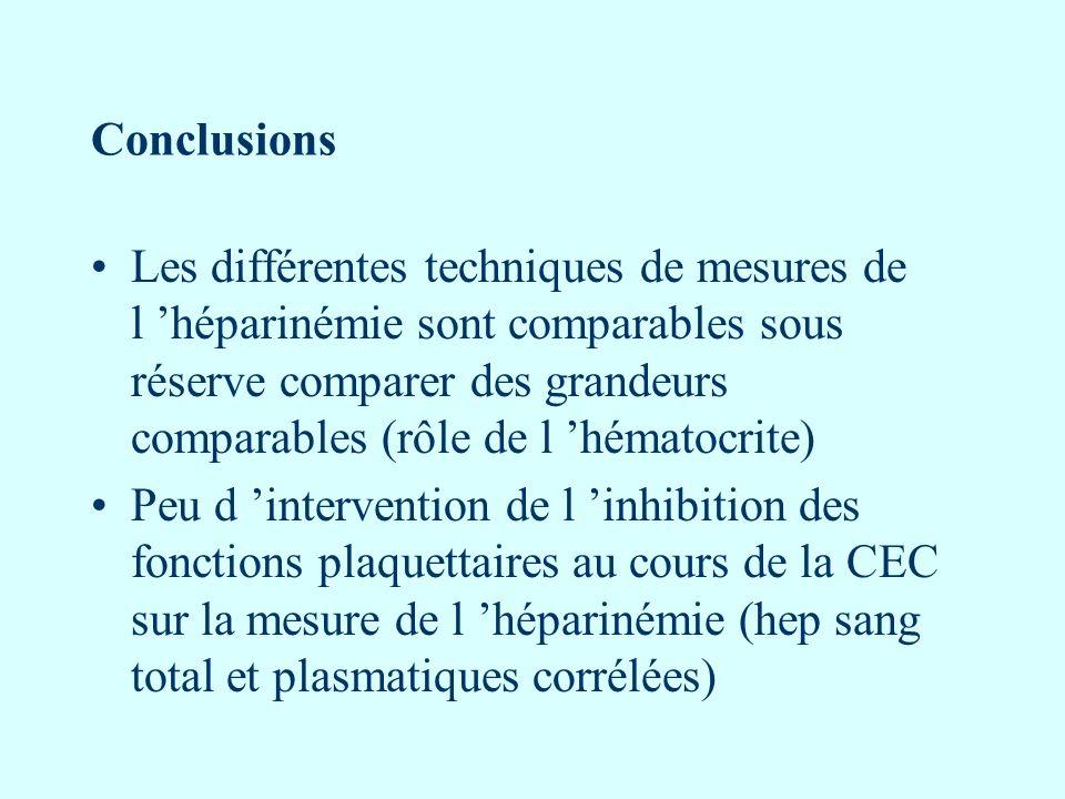 Conclusions Les différentes techniques de mesures de l héparinémie sont comparables sous réserve comparer des grandeurs comparables (rôle de l hématoc
