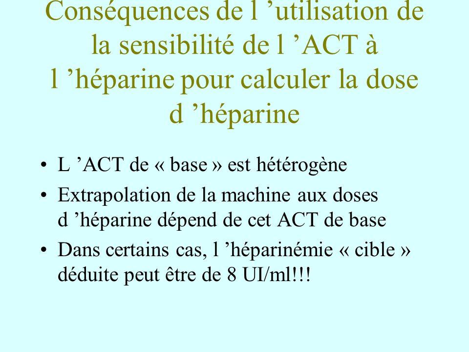 Conséquences de l utilisation de la sensibilité de l ACT à l héparine pour calculer la dose d héparine L ACT de « base » est hétérogène Extrapolation