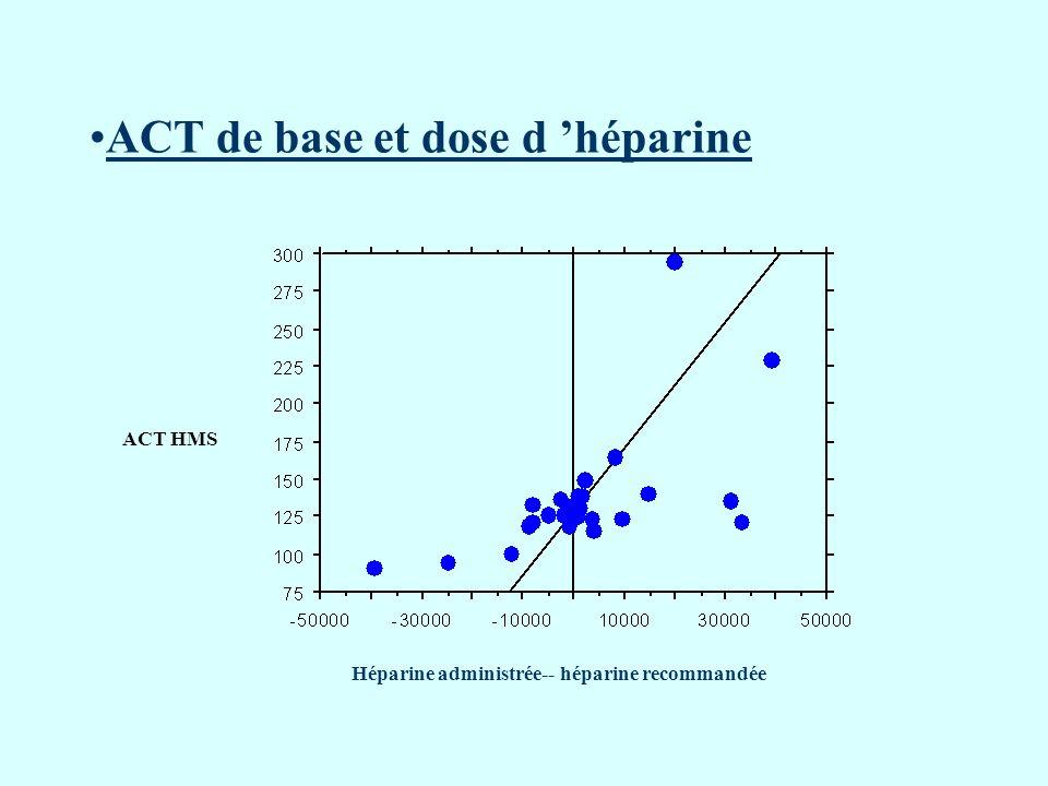 ACT de base et dose d héparine Héparine administrée-- héparine recommandée ACT HMS