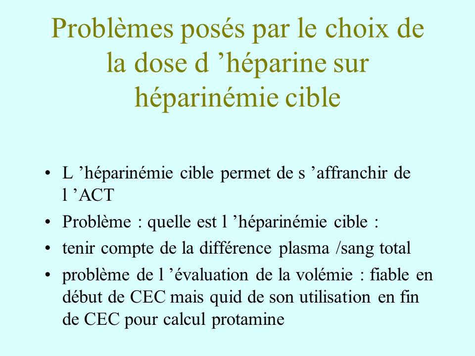 Problèmes posés par le choix de la dose d héparine sur héparinémie cible L héparinémie cible permet de s affranchir de l ACT Problème : quelle est l h