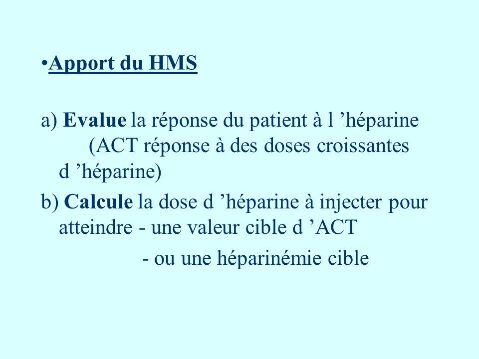 Apport du HMS a) Evalue la réponse du patient à l héparine (ACT réponse à des doses croissantes d héparine) b) Calcule la dose d héparine à injecter p