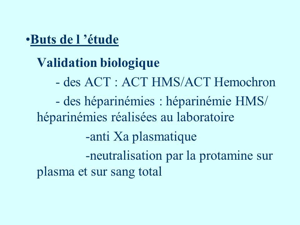 Buts de l étude Validation biologique - des ACT : ACT HMS/ACT Hemochron - des héparinémies : héparinémie HMS/ héparinémies réalisées au laboratoire -a
