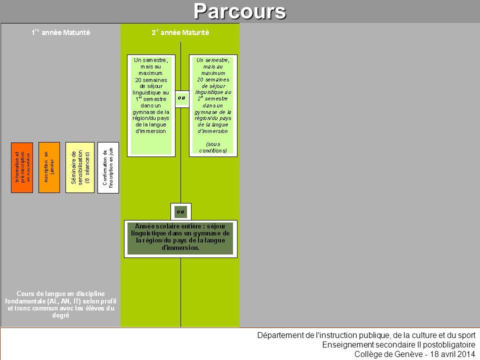 Parcours Département de l'instruction publique, de la culture et du sport Enseignement secondaire II postobligatoire Collège de Genève - 18 avril 2014