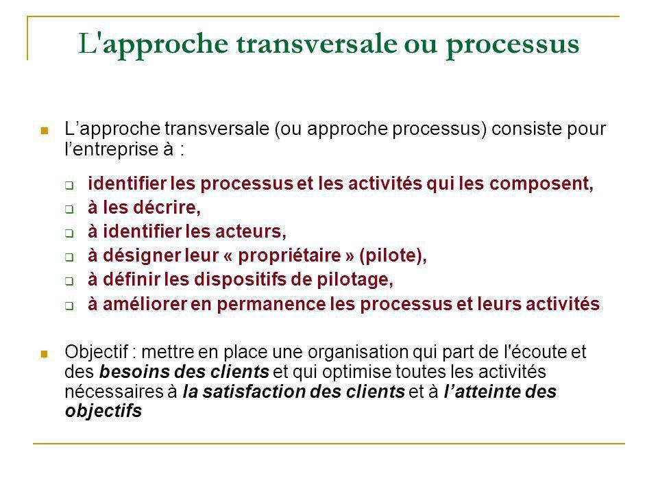 L'approche transversale ou processus Lapproche transversale (ou approche processus) consiste pour lentreprise à : identifier les processus et les acti