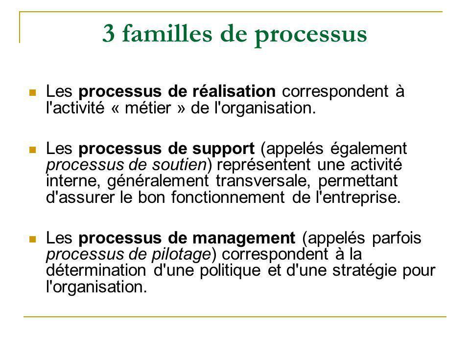 3 familles de processus Les processus de réalisation correspondent à l'activité « métier » de l'organisation. Les processus de support (appelés égalem